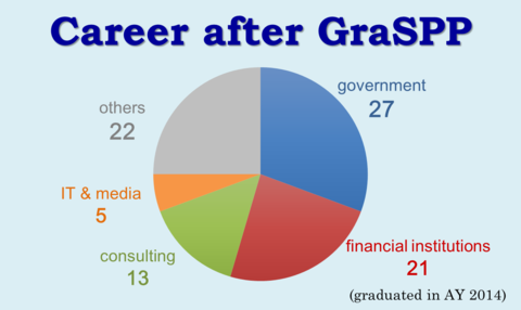 Career after GraSPP